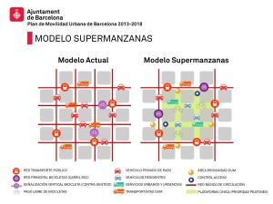 modelo-supermanzanas-plan-de-movilidad-urbana-de-barcelona-pmu-2013-2018